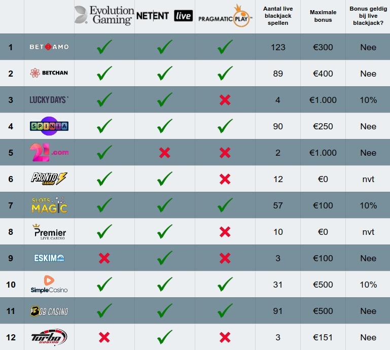 liveblackjack.nl tabel overzicht beste online live blackjack ervaring en bonus