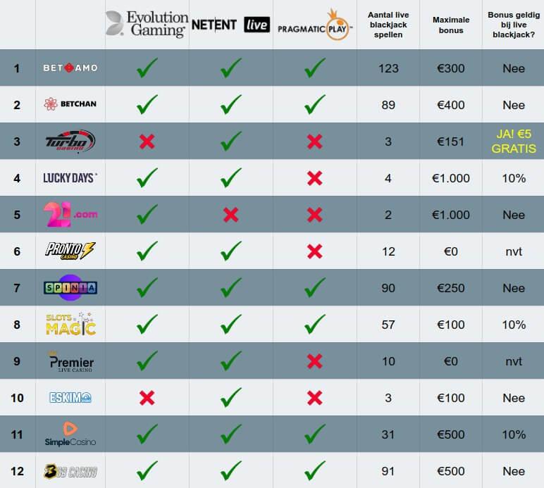 liveblackjack.nl tabel vergelijking live blackjack aanbod en bonus update maart 2020
