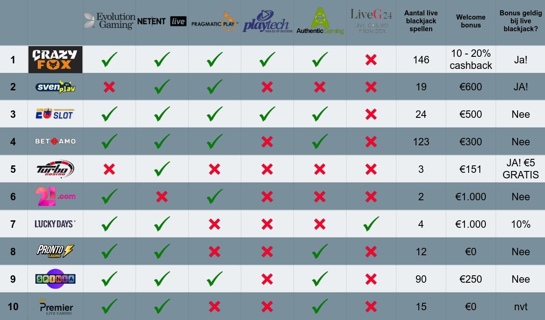 liveblackjack.nl - tabel met overzicht van live casino providers per online casino en live blackjack welkombonus